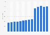 Número de trabajadores de Medtronic 2006-2019