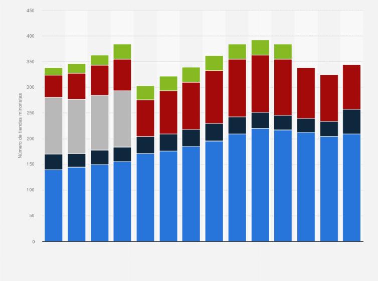 de primera categoría entidad Matemáticas  Número de tiendas Nike en EE. UU. 2009-2020 | Statista
