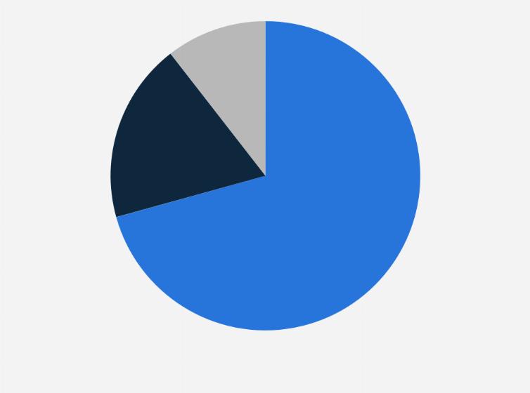 Cuota de ventas de IKEA por región 2010-2017   Estadística
