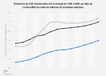 Emisiones de CO2 relacionadas con la energía por tipo de combustible 1990-2050