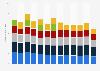 Partidas de monitores de PC en el mundo por distribuidor 2012-2015