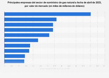 Valor de mercado de las empresas líderes del sector de suministro de gas natural 2019