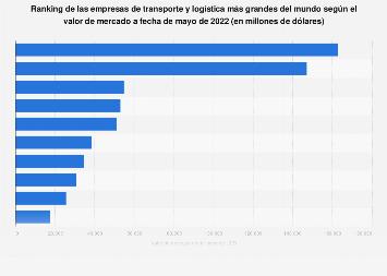 Empresas de transporte más grandes del mundo por valor de mercado 2019