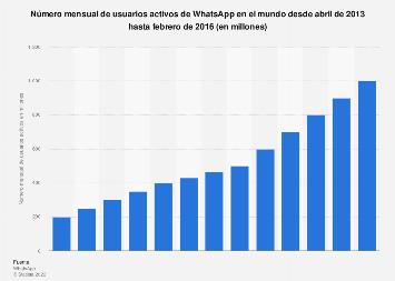 Número mensual de usuarios activos de WhatsApp 2013-2016