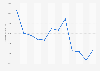 Ventas netas mundiales de Carrefour 2010-2014