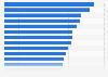 Porcentaje de usuarios de Internet que prefieren hacer pagos por móvil a febrero de 2013