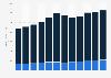 Ventas de Beiersdorf AG en el mundo 2003 - 2014, por segmento de negocio