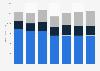 Ventas de la división de consumo de Beiersdorf AG en el mundo 2008-2014