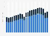 Producción de vehículos por tipo a nivel mundial 2000-2015
