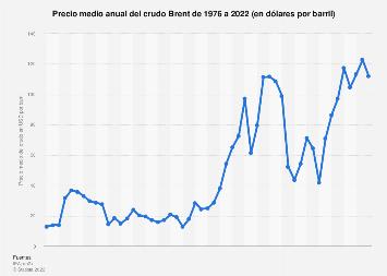 Precio medio anual del petróleo crudo Brent 1976-2019