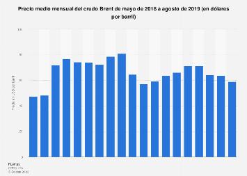 Precio medio mensual del barril de Brent 2018-2019