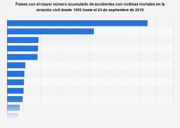 Accidentes mortales de la aviación civil a nivel mundial por país 1945-2019