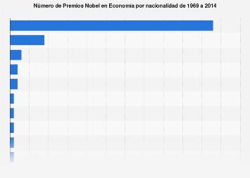 Ganadores del Premio Nobel en Economía hasta 2014, por nacionalidad