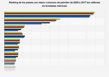 Países con mayor consumo de petróleo 2009-2017