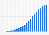 Número de abonos de telefonía móvil en el mundo 1993-2015