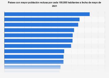 Países con mayor población reclusa por cada 100.000 habitantes, julio de 2019