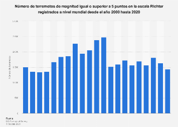 Terremotos registrados a nivel mundial 2000-2017