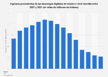 Ingresos globales de la música digital 2007-2018