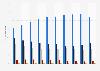 Cuota de mercado de las regiones del mundo en la industria química 2009-2014