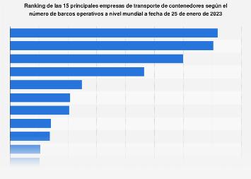Ranking mundial de empresas de transporte de contenedores por número de barcos 2018