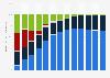 Sistemas operativos de teléfonos inteligentes: cuota de mercado mundial de 2009 a 2015