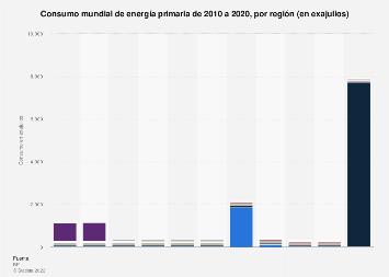 Consumo global de energía primaria por región 2010-2018