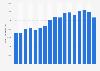 Producción minera de uranio a nivel mundial desde 2002 hasta 2014