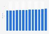 Población total de Brasil en 2020