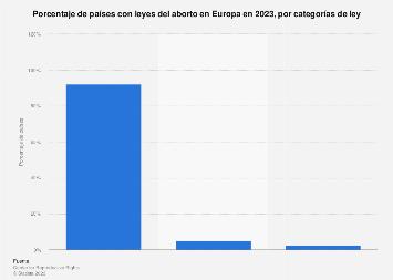 Porcentaje de países europeos con leyes del aborto por categorías 2019