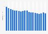 Número de empleados de Exxon Mobile 2001-2014