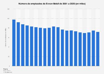 Número de trabajadores de Exxon Mobile 2001-2018
