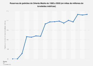 Reservas de petróleo en Oriente Medio 1990-2018