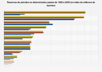 Reservas de petróleo por países 1990-2018