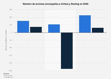 Número de aviones solicitados a Airbus y Boeing 2017