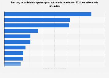 Principales países productores de petróleo 2017