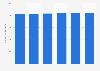 Número de usuarios activos mensuales de Facebook a nivel mundial de 2008 a 2015