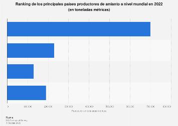 Producción minera de amianto: principales países, 2010-2015
