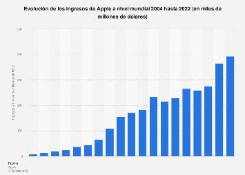 Ingresos mundiales de Apple 2004-2016