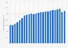 Rusia: producción de petróleo en barriles diarios 1998-2014