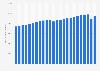 Volumen de petróleo consumido a nivel mundial 1998-2018