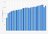 Volumen de petróleo consumido a nivel global 1970- 2018