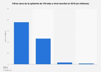 Cifras clave de la epidemia global de VIH/sida 2018