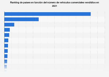 Venta de vehículos comerciales en países seleccionados del mundo 2018