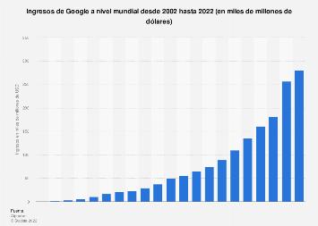 Ingresos de Google mundiales 2002-2016