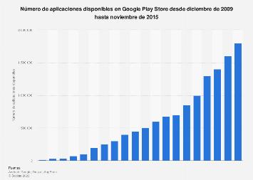 Google Play: número de aplicaciones disponibles 2009-2015