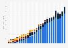 Ventas mundiales de teléfonos inteligentes por sistema operativo 2009-2015, por trimestre