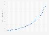 Ingresos mundiales por publicidad de Google Sites 2005-2018