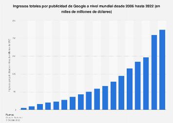 Ingresos totales mundiales por publicidad de Google 2006-2018