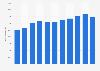 Ingresos totales de Johnson & Johnson 2005-2015