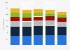 Ingresos del segmento de productos para la salud del consumidor de Johnson & Johnson por franquicia 2011-2015